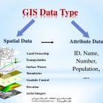 GIS+Data+Type+ID,+Name,+Number,+Population,+….+Spatial+Data